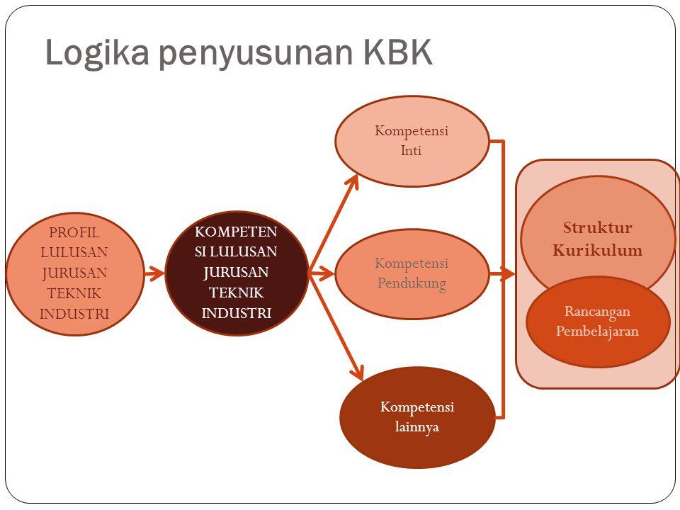Logika penyusunan KBK Struktur Kurikulum Kompetensi Inti