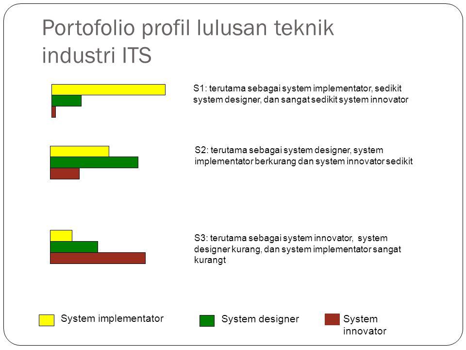 Portofolio profil lulusan teknik industri ITS