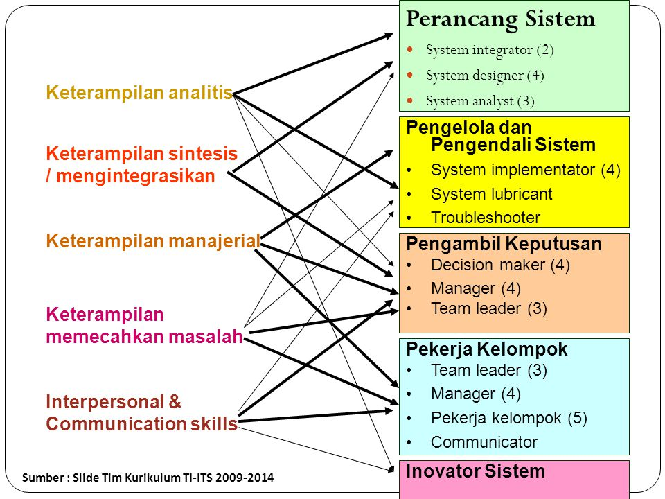 Perancang Sistem Keterampilan analitis Pengelola dan Pengendali Sistem