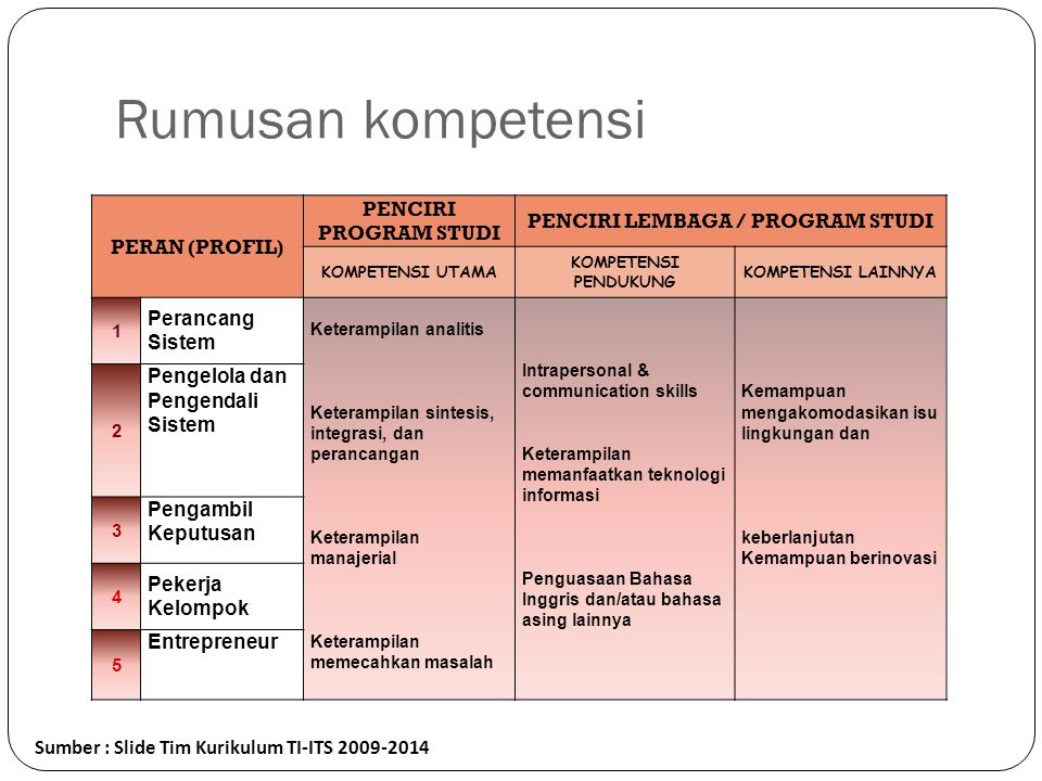 Penciri Lembaga / Program Studi