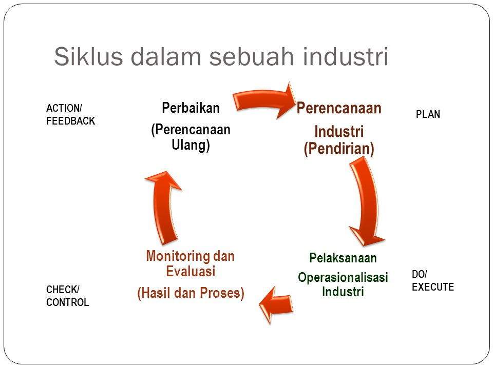 Siklus dalam sebuah industri