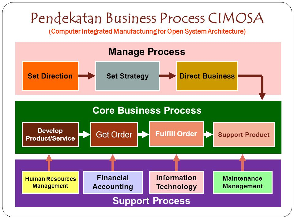 Pendekatan Business Process CIMOSA (Computer Integrated Manufacturing for Open System Architecture)