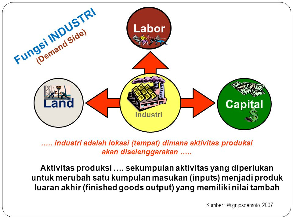 Land Fungsi INDUSTRI Labor Capital (Demand Side)