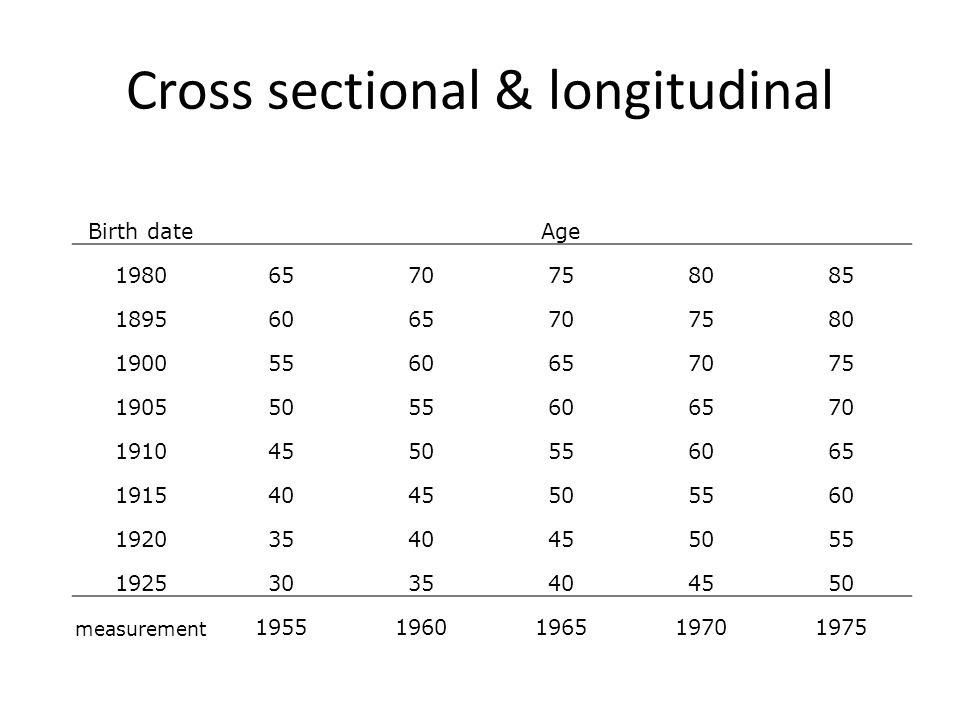 Cross sectional & longitudinal