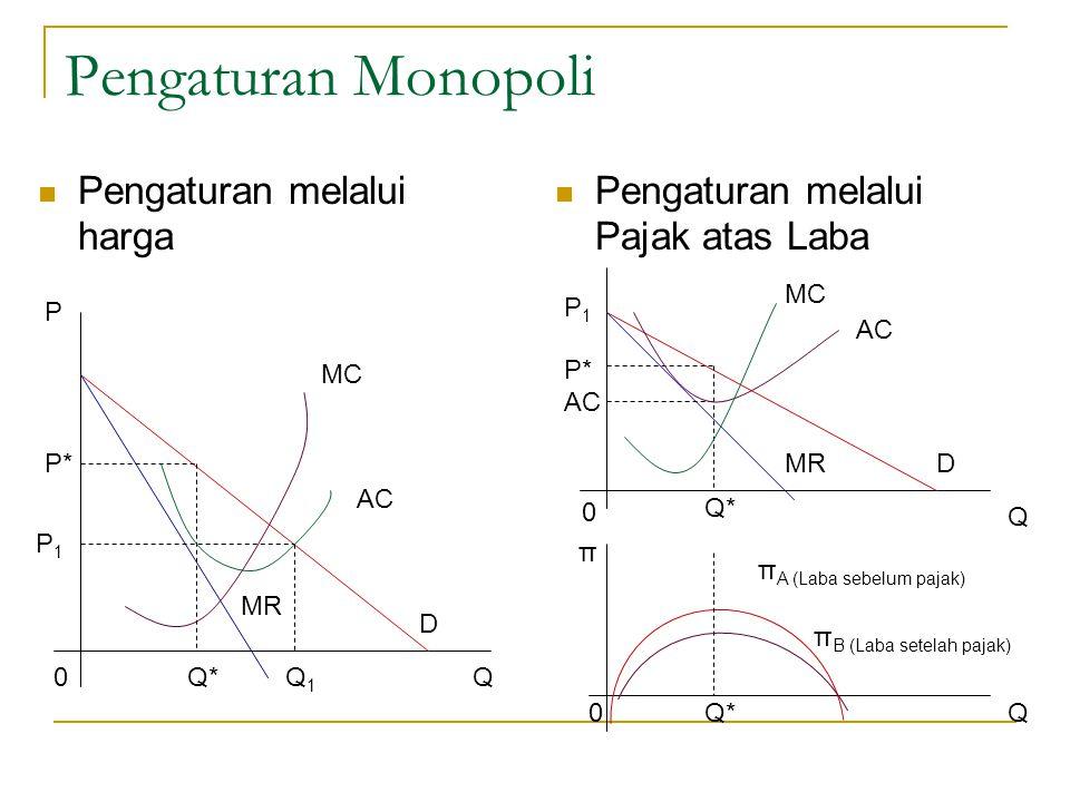 Pengaturan Monopoli Pengaturan melalui harga