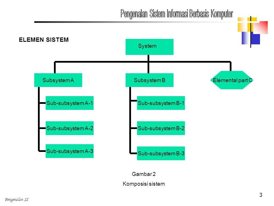 Pengenalan Sistem Informasi Berbasis Komputer