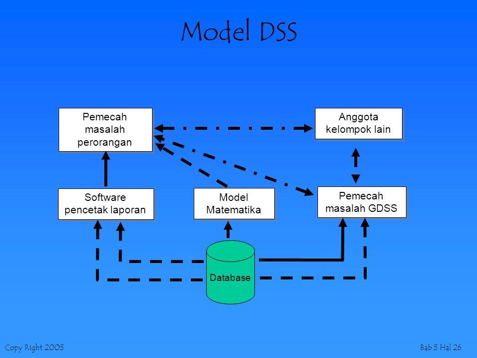Model DSS Pemecah masalah perorangan Anggota kelompok lain