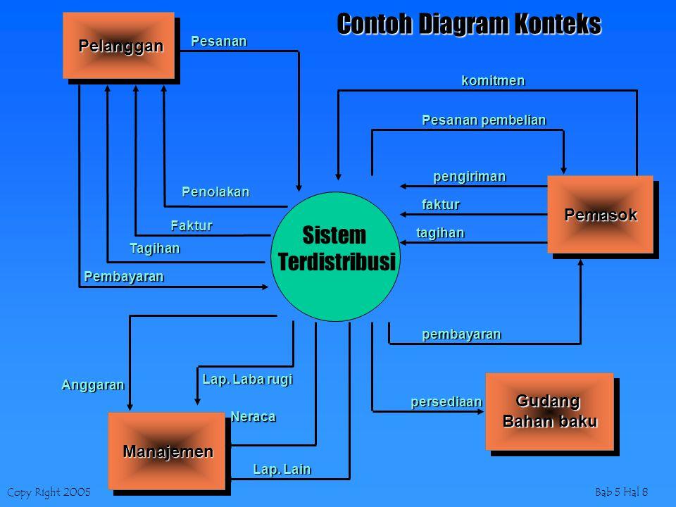 Contoh Diagram Konteks