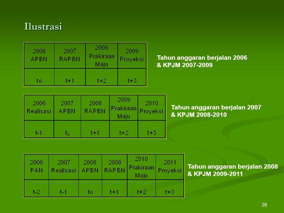 Ilustrasi Tahun anggaran berjalan 2006 & KPJM 2007-2009