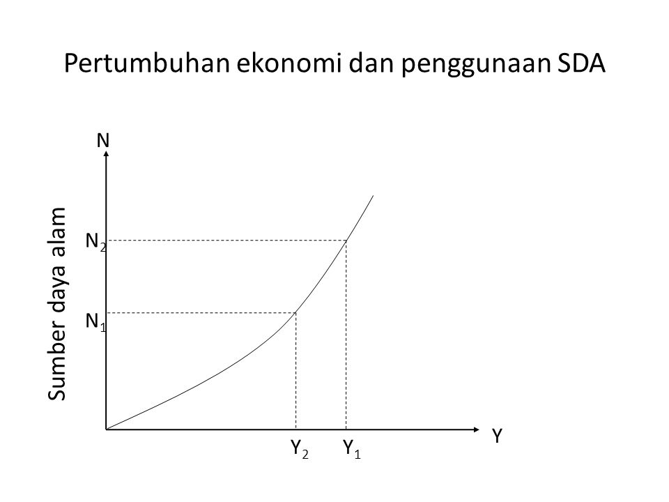 Pertumbuhan ekonomi dan penggunaan SDA