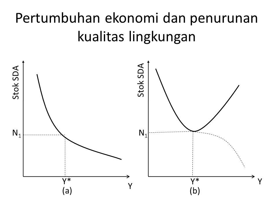Pertumbuhan ekonomi dan penurunan kualitas lingkungan