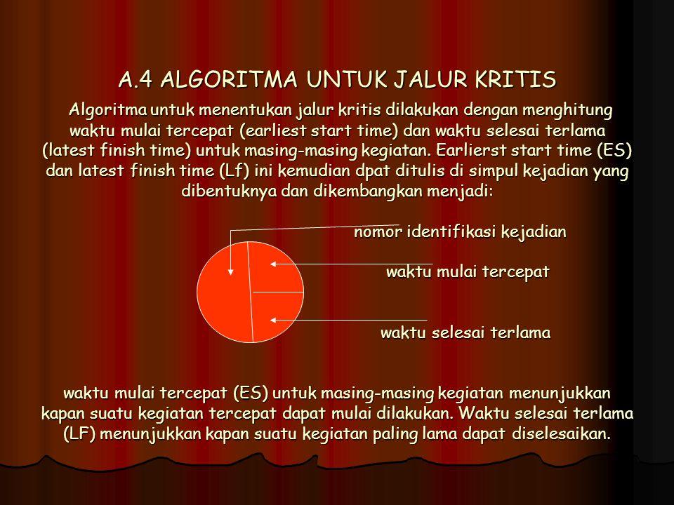 A.4 ALGORITMA UNTUK JALUR KRITIS Algoritma untuk menentukan jalur kritis dilakukan dengan menghitung waktu mulai tercepat (earliest start time) dan waktu selesai terlama (latest finish time) untuk masing-masing kegiatan.