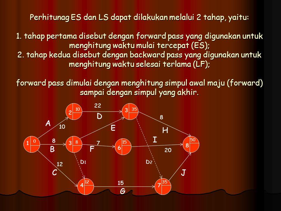 Perhitunag ES dan LS dapat dilakukan melalui 2 tahap, yaitu: 1