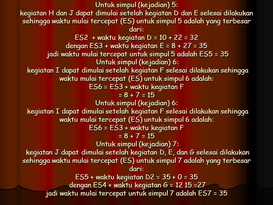 Untuk simpul (kejadian) 5: kegiatan H dan J dapat dimulai setelah kegiatan D dan E selesai dilakukan sehingga waktu mulai tercepat (ES) untuk simpul 5 adalah yang terbesar dari: ES2 + waktu kegiatan D = 10 + 22 = 32 dengan ES3 + waktu kegiatan E = 8 + 27 = 35 jadi waktu mulai tercepat untuk simpul 5 adalah ES5 = 35 Untuk simpul (kejadian) 6: kegiatan I dapat dimulai setelah kegiatan F selesai dilakukan sehingga waktu mulai tercepat (ES) untuk simpul 6 adalah: ES6 = ES3 + waktu kegiatan F = 8 + 7 = 15 Untuk simpul (kejadian) 6: kegiatan I dapat dimulai setelah kegiatan F selesai dilakukan sehingga waktu mulai tercepat (ES) untuk simpul 6 adalah: ES6 = ES3 + waktu kegiatan F = 8 + 7 = 15 Untuk simpul (kejadian) 7: kegiatan J dapat dimulai setelah kegiatan D, E, dan G selesai dilakukan sehingga waktu mulai tercepat (ES) untuk simpul 7 adalah yang terbesar dari: ES5 + waktu kegiatan D2 = 35 + 0 = 35 dengan ES4 + waktu kegiatan G = 12 15 =27 jadi waktu mulai tercepat untuk simpul 7 adalah ES7 = 35