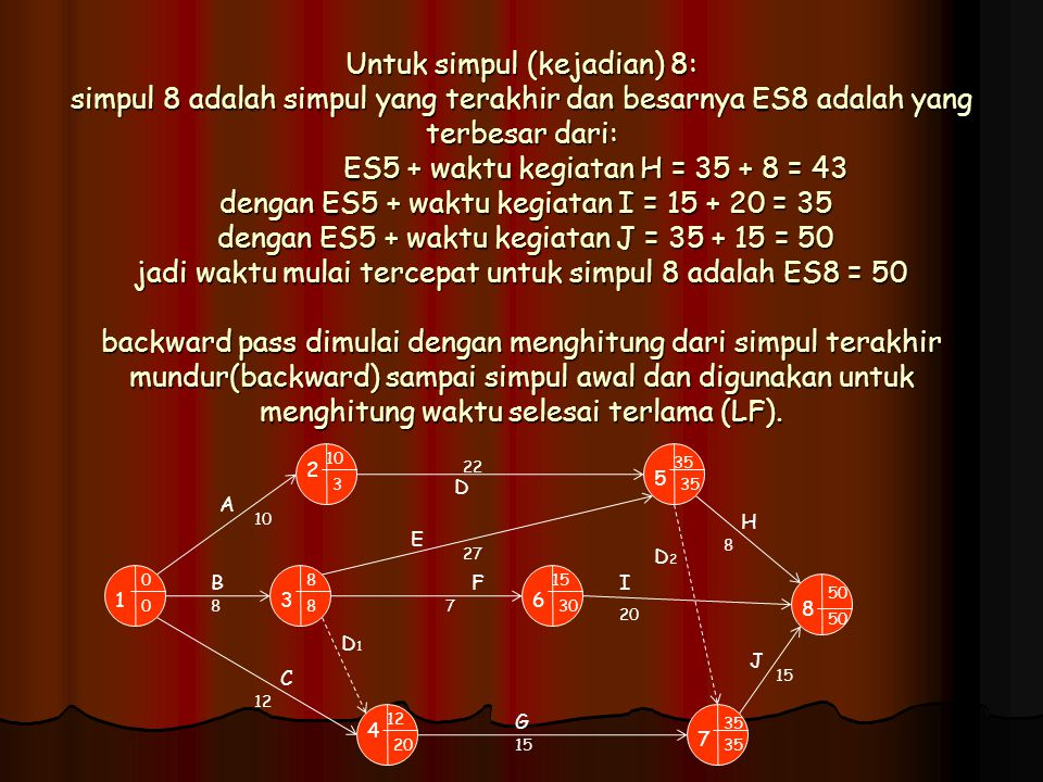 Untuk simpul (kejadian) 8: simpul 8 adalah simpul yang terakhir dan besarnya ES8 adalah yang terbesar dari: ES5 + waktu kegiatan H = 35 + 8 = 43 dengan ES5 + waktu kegiatan I = 15 + 20 = 35 dengan ES5 + waktu kegiatan J = 35 + 15 = 50 jadi waktu mulai tercepat untuk simpul 8 adalah ES8 = 50 backward pass dimulai dengan menghitung dari simpul terakhir mundur(backward) sampai simpul awal dan digunakan untuk menghitung waktu selesai terlama (LF).