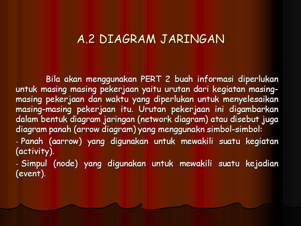 A.2 DIAGRAM JARINGAN