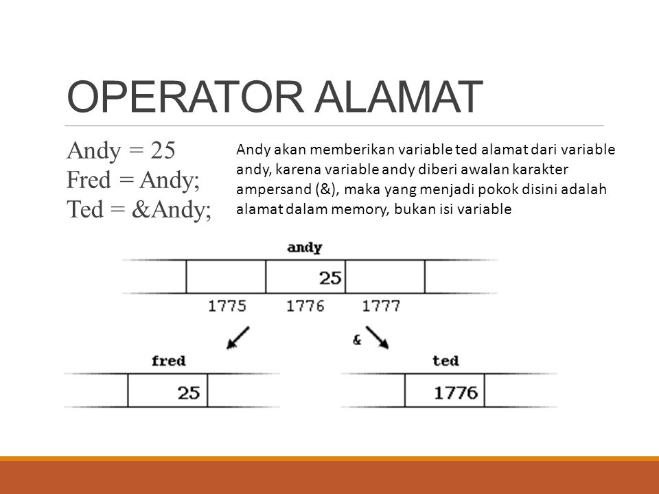OPERATOR ALAMAT Andy = 25 Fred = Andy; Ted = &Andy;
