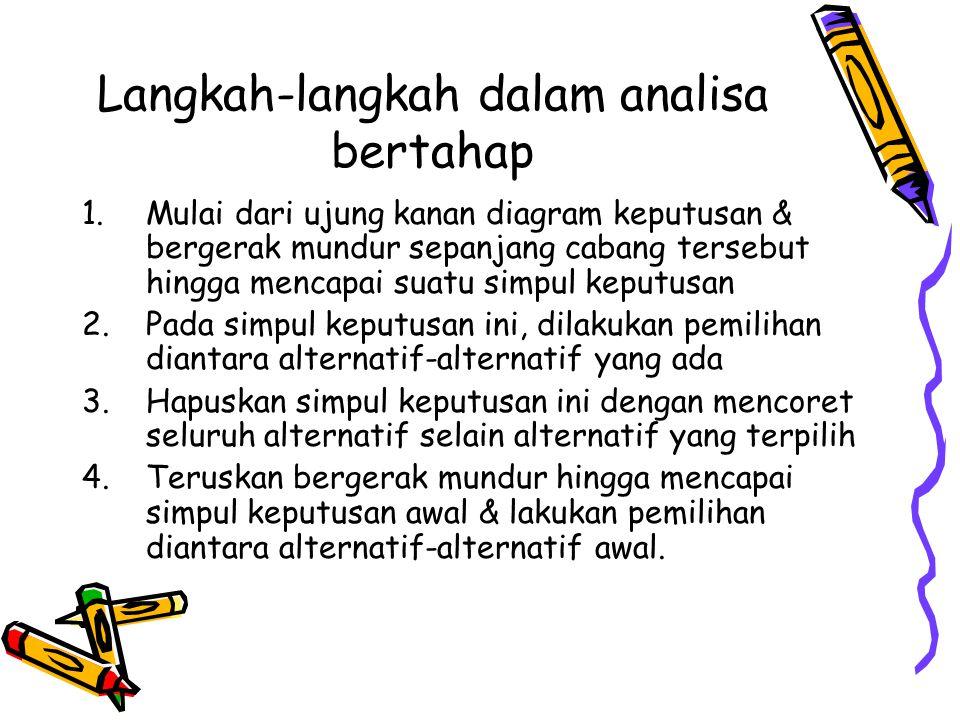 Langkah-langkah dalam analisa bertahap