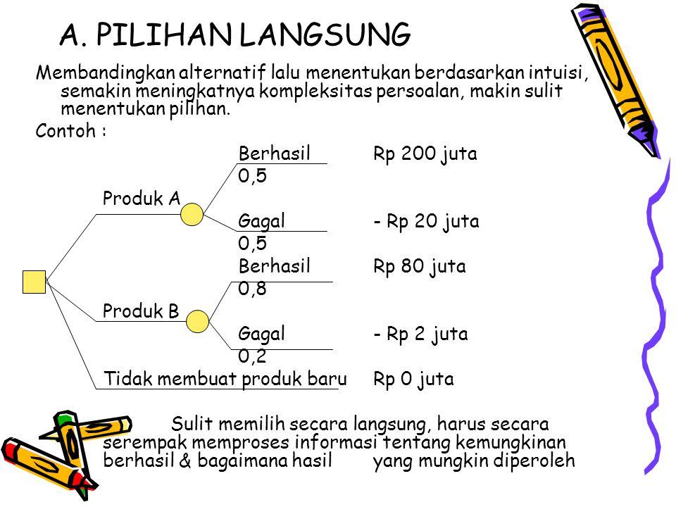 A. PILIHAN LANGSUNG