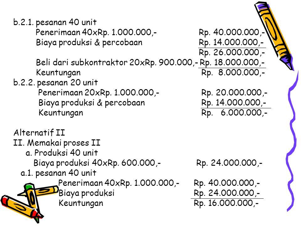 b.2.1. pesanan 40 unit Penerimaan 40xRp. 1.000.000,- Rp. 40.000.000,- Biaya produksi & percobaan Rp. 14.000.000,-