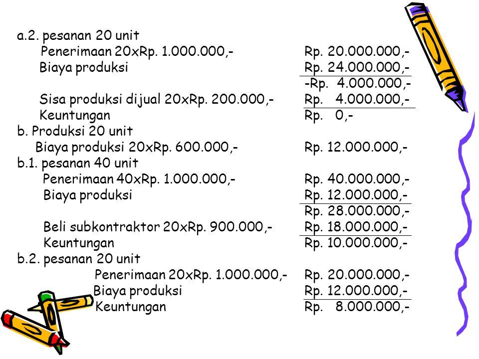 a.2. pesanan 20 unit Penerimaan 20xRp. 1.000.000,- Rp. 20.000.000,- Biaya produksi Rp. 24.000.000,-