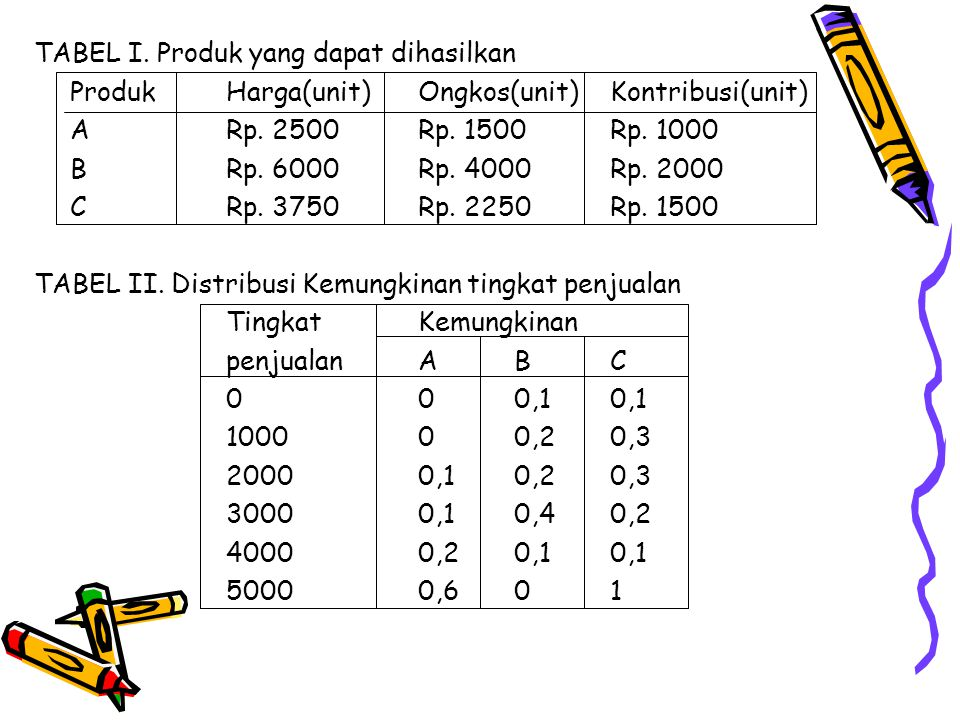 TABEL I. Produk yang dapat dihasilkan