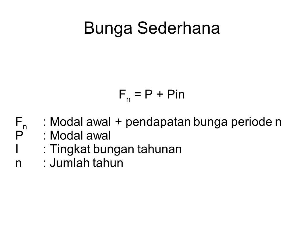 Bunga Sederhana Fn = P + Pin