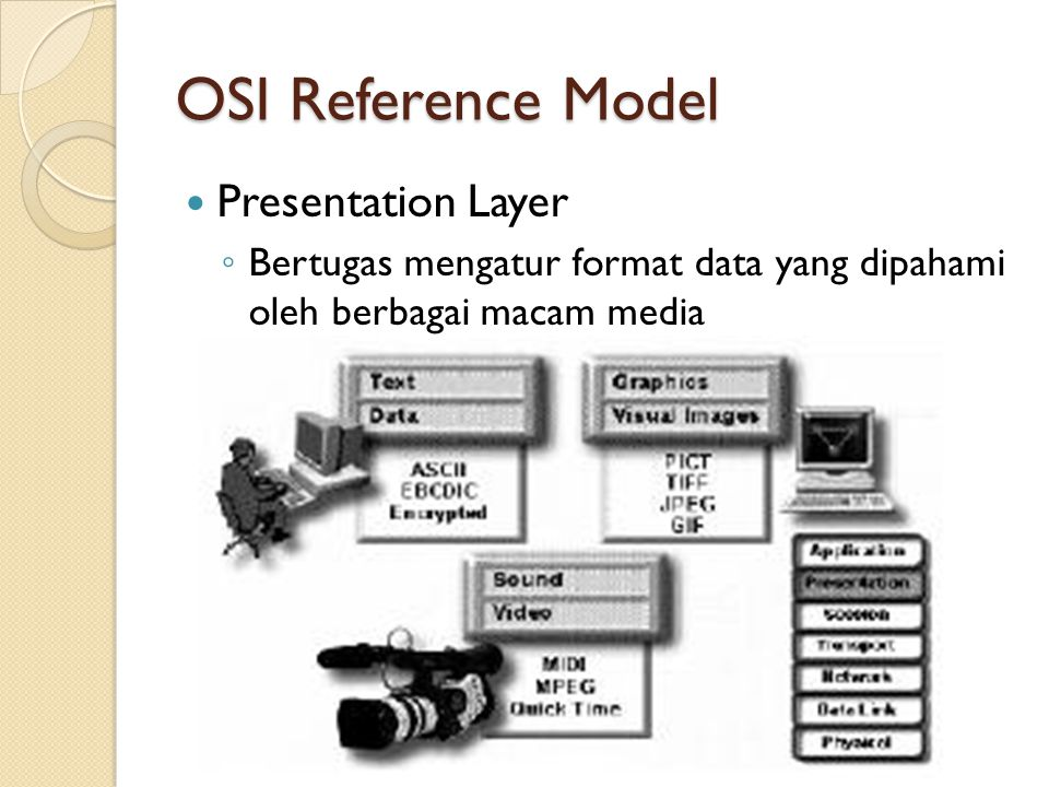 OSI Reference Model Presentation Layer