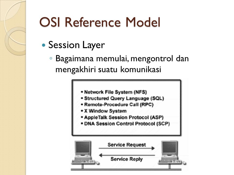OSI Reference Model Session Layer