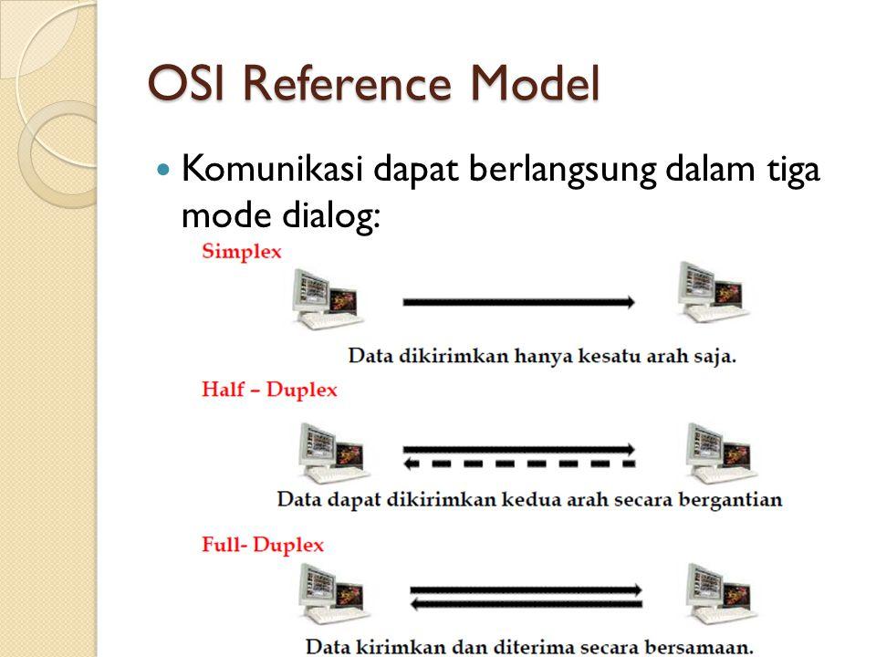 OSI Reference Model Komunikasi dapat berlangsung dalam tiga mode dialog: