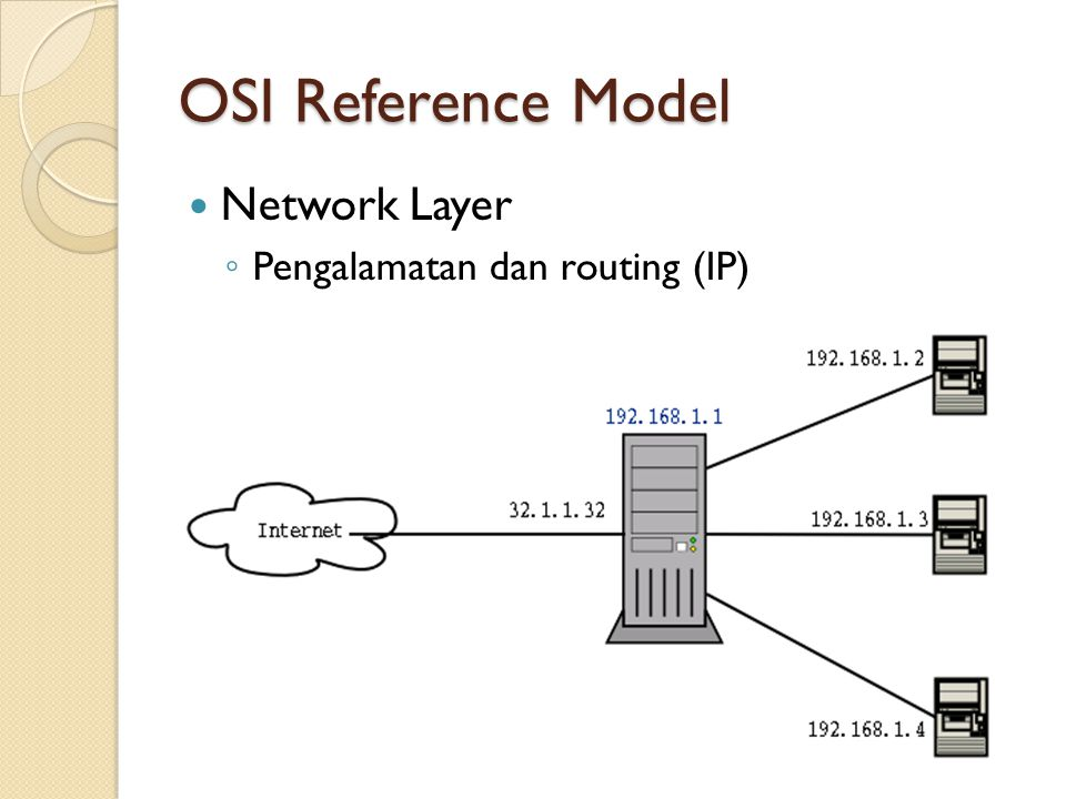 OSI Reference Model Network Layer Pengalamatan dan routing (IP)