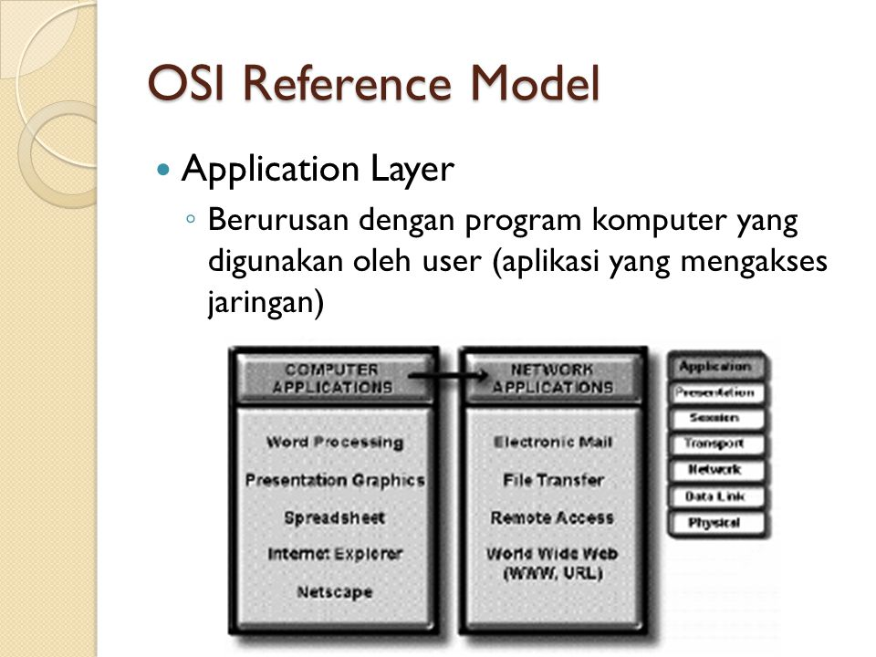 OSI Reference Model Application Layer