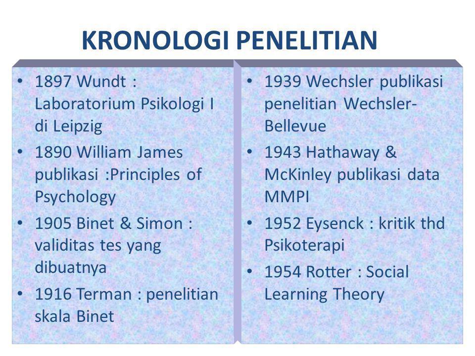 KRONOLOGI PENELITIAN 1897 Wundt : Laboratorium Psikologi I di Leipzig