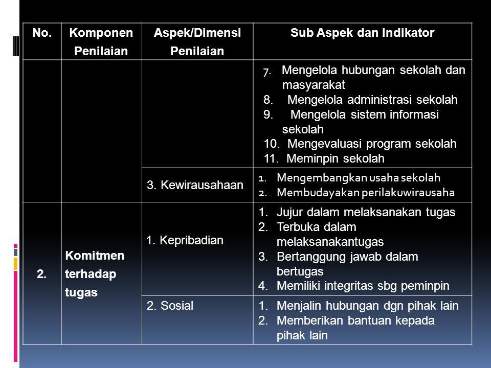 Sub Aspek dan Indikator