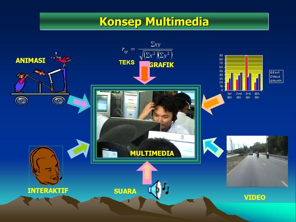 Konsep Multimedia ANIMASI GRAFIK MULTIMEDIA INTERAKTIF SUARA VIDEO