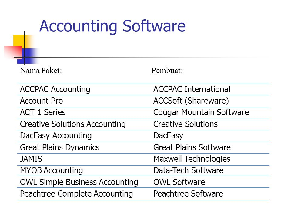 Accounting Software ACCPAC Accounting Account Pro ACT 1 Series