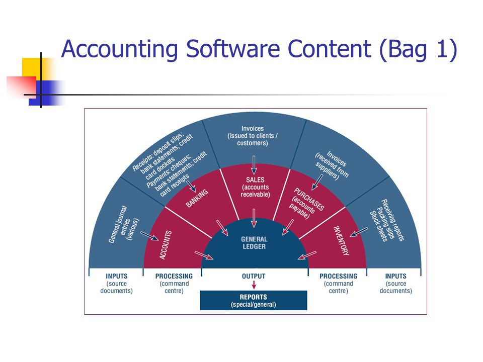 Accounting Software Content (Bag 1)