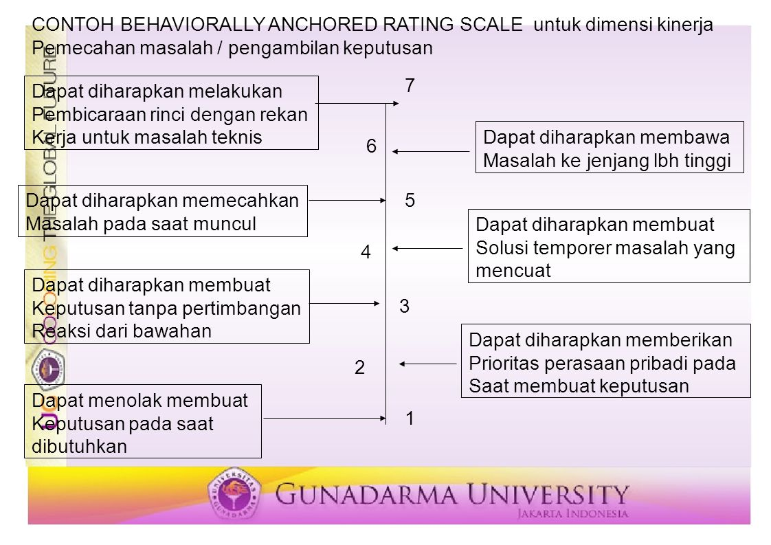 CONTOH BEHAVIORALLY ANCHORED RATING SCALE untuk dimensi kinerja