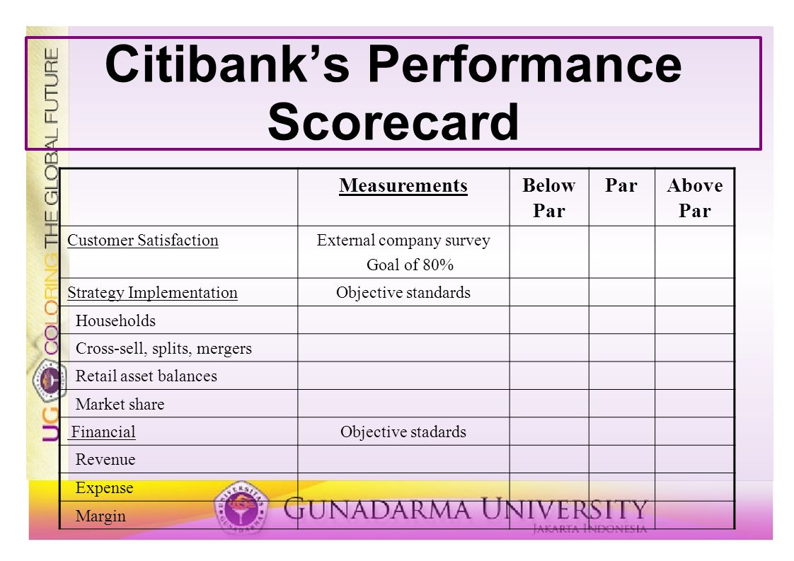 Citibank's Performance Scorecard