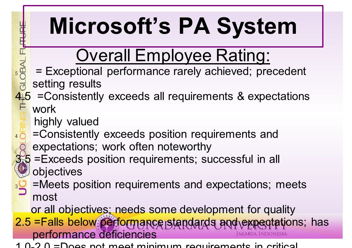 Overall Employee Rating: