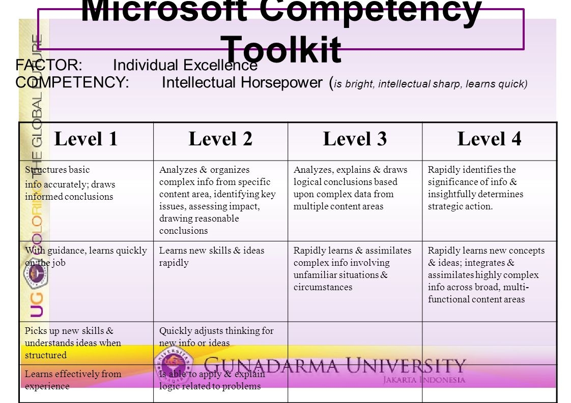 Microsoft Competency Toolkit