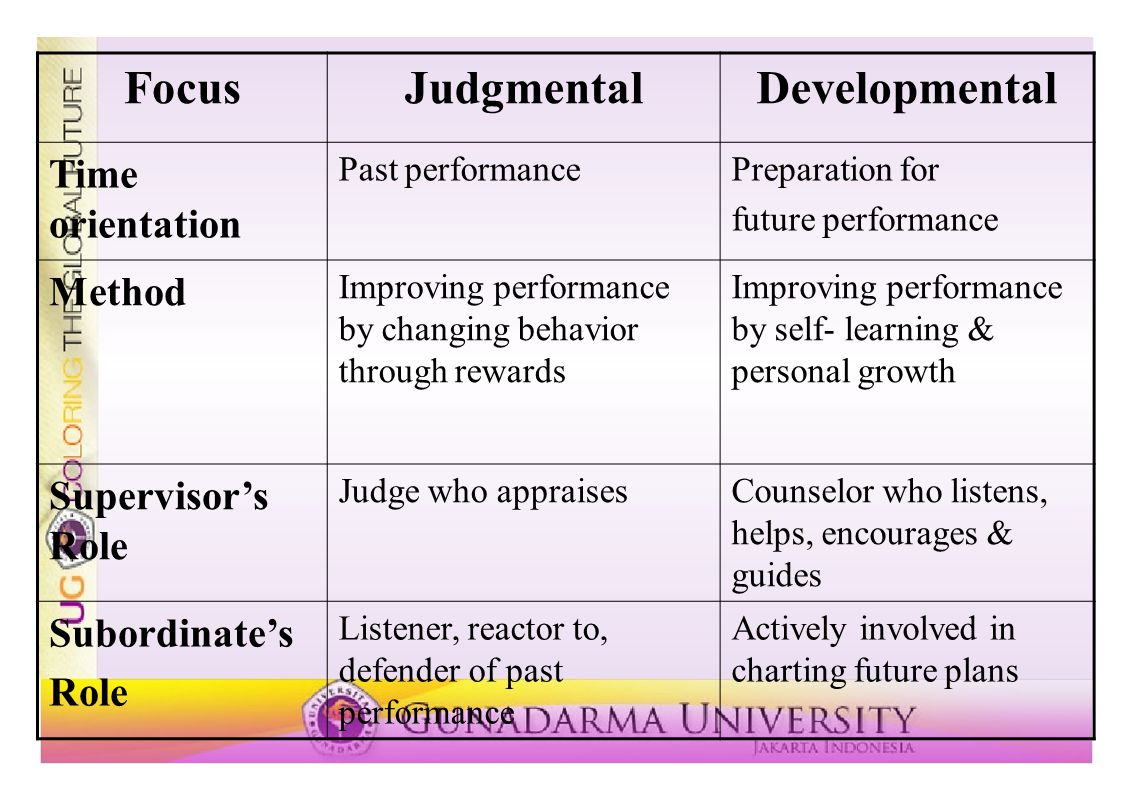 Focus Judgmental Developmental