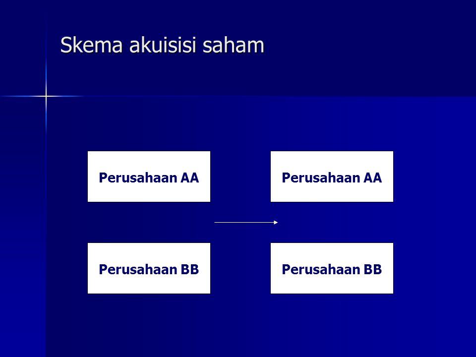 Skema akuisisi saham Perusahaan AA Perusahaan AA Perusahaan BB