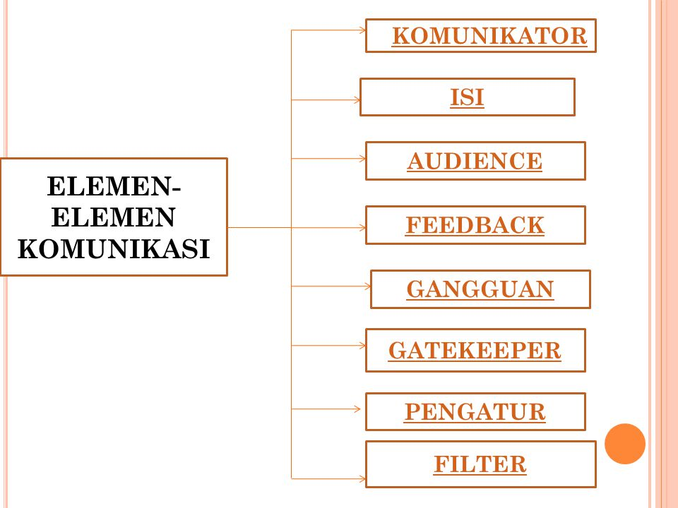 ELEMEN-ELEMEN KOMUNIKASI