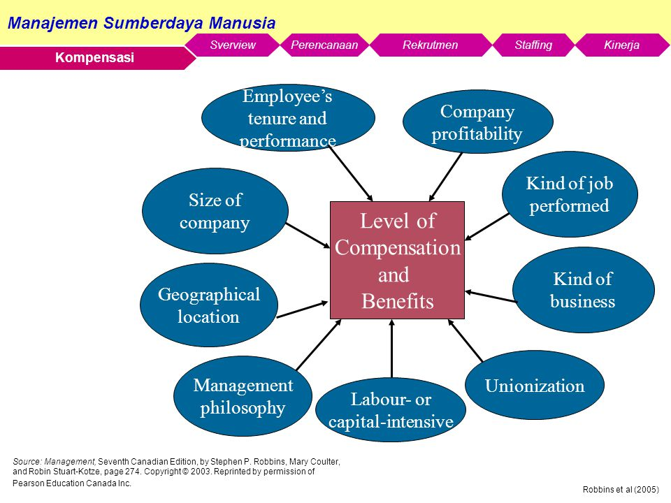 Level of Compensation and Benefits Employee's tenure and Company