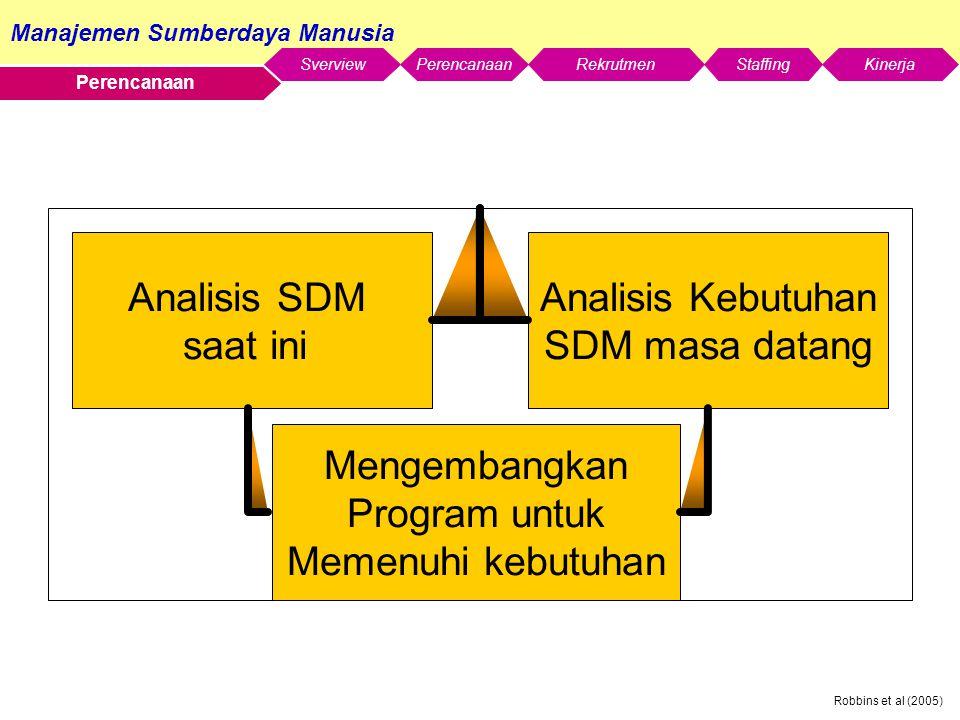 Analisis SDM saat ini Analisis Kebutuhan SDM masa datang Mengembangkan