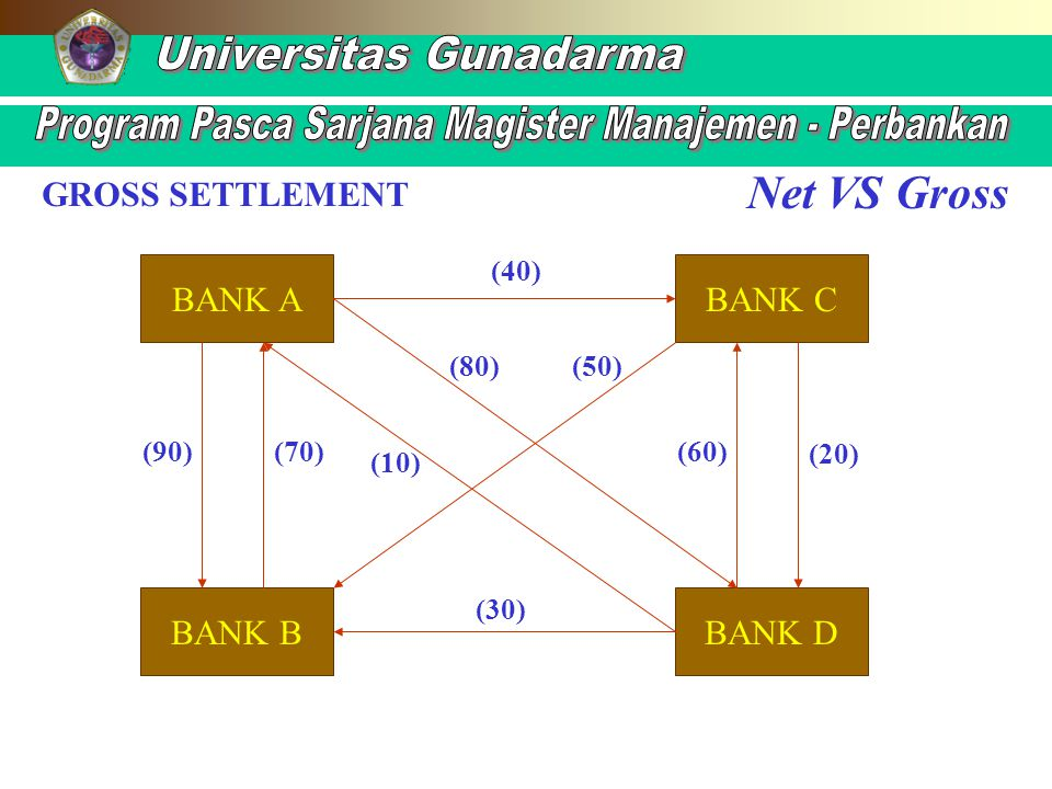 Net VS Gross GROSS SETTLEMENT BANK A BANK C BANK B BANK D (40) (80)