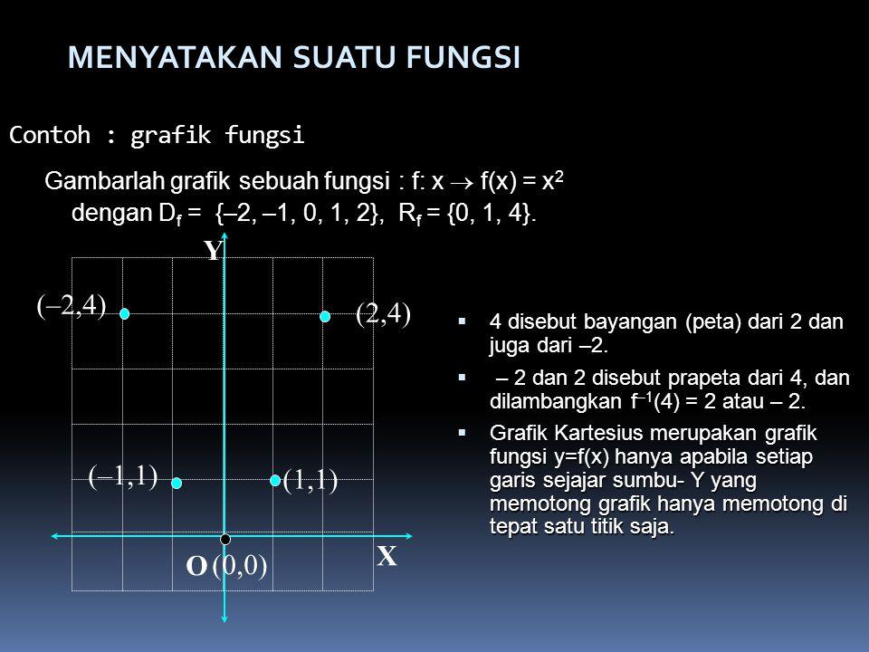 Gambarlah grafik sebuah fungsi : f: x  f(x) = x2