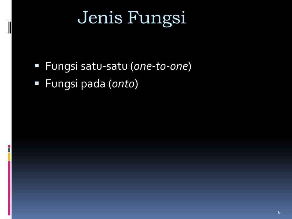 Jenis Fungsi Fungsi satu-satu (one-to-one) Fungsi pada (onto)