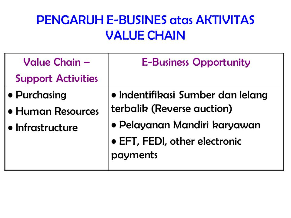 PENGARUH E-BUSINES atas AKTIVITAS VALUE CHAIN